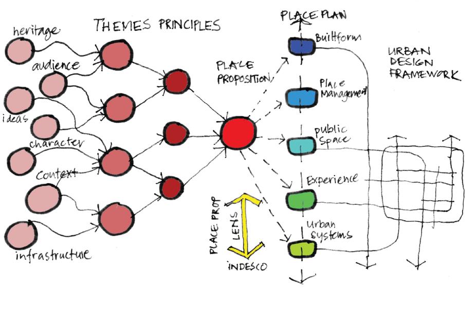place plan mind map