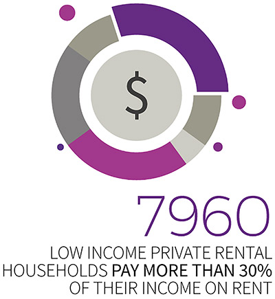 7960 low income private rental households pay more than 30% of their income on rent